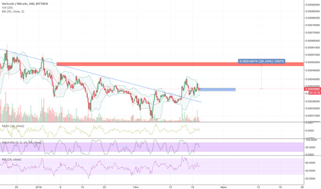 VTCBTC: VTCBTC, break de la downtrend