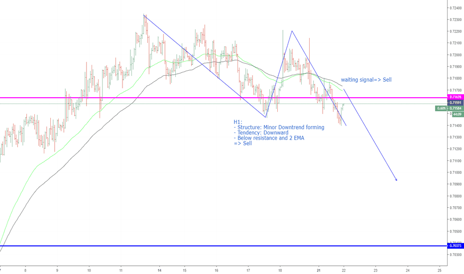 AUDUSD: AUDUSD, Minor downtrend forming on H1.