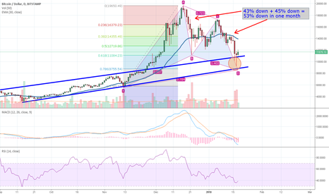 BTCUSD: BTC - are we done yet?