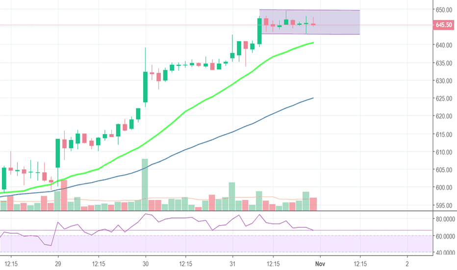 HAVELLS: CHANNEL TRADING IDEA,
