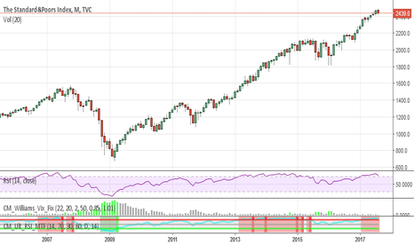 SPX: Equities Topping? - Global DOW Index & Wilshire5000 - E-Waves