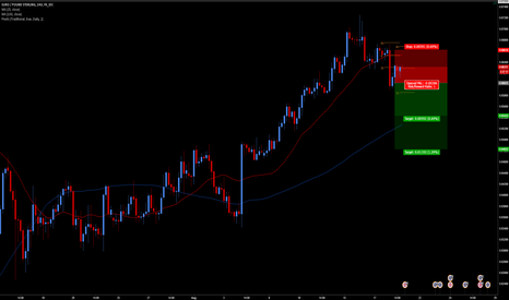 EURGBP: Bearish Engulfing Candle Breakout