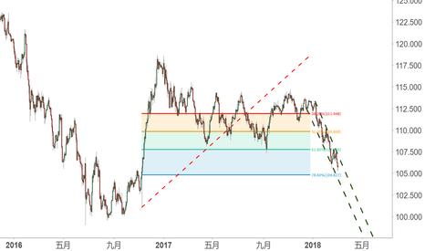 USDJPY: 警惕日元的反轉,從EUR/JPY的賽福形態說起