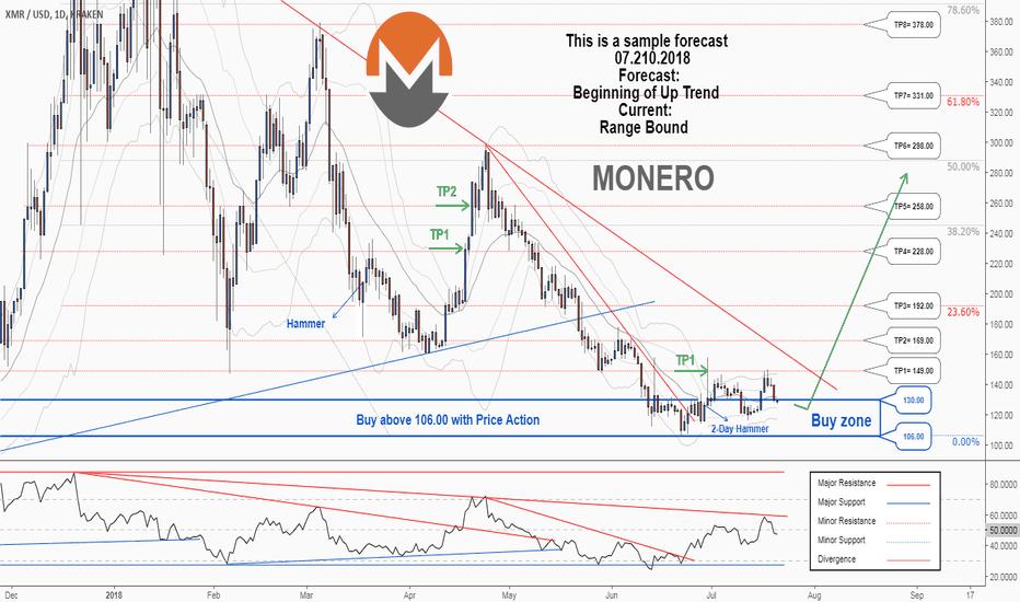 XMRUSD: A trading opportunity to buy in XMRUSD