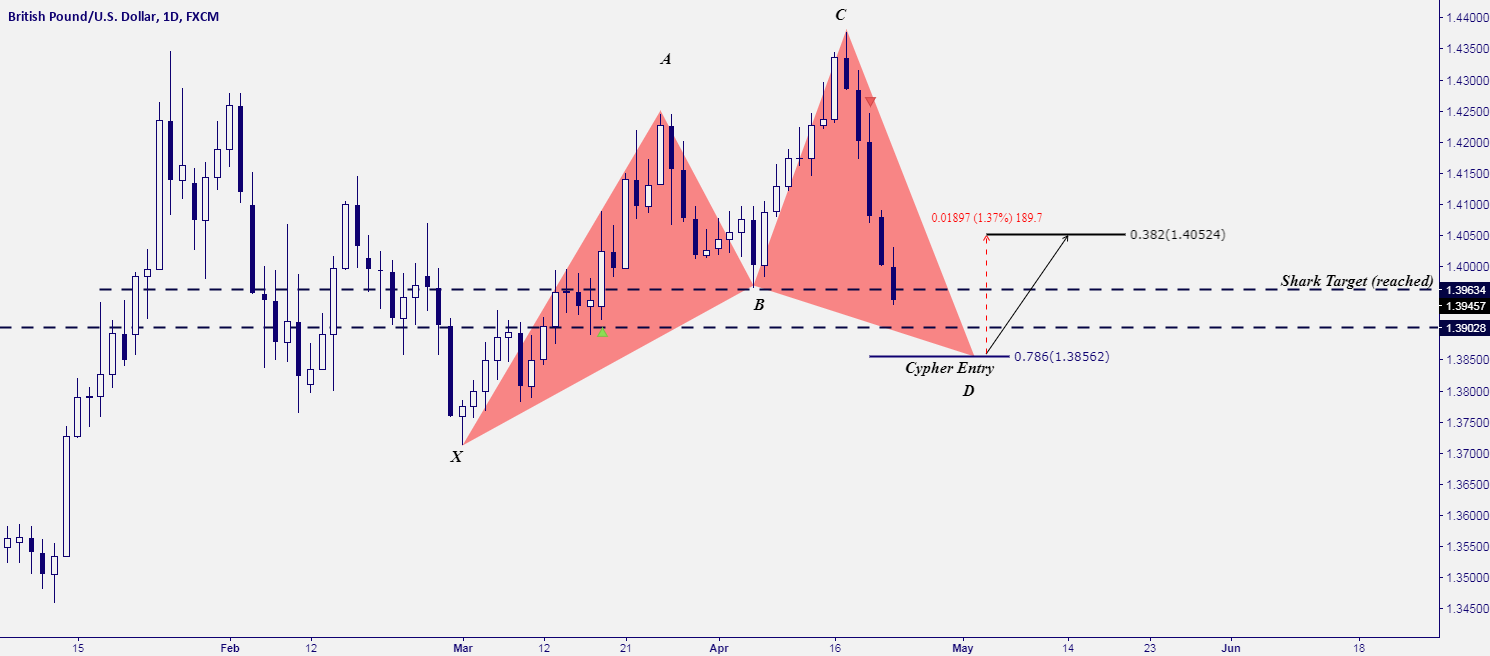 GBP/USD - SHARK MEETS TEXTBOOK CYPHER