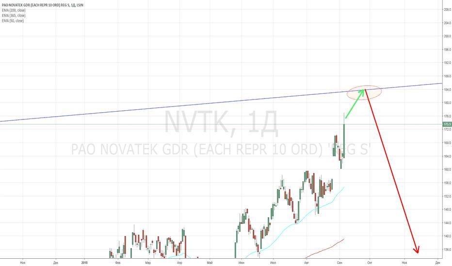 """NVTK: """"НОВАТЭК"""". Дальнейший рост под вопросом."""