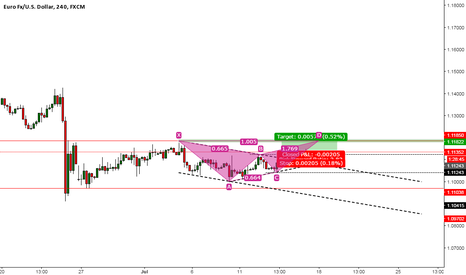 EURUSD: batman pattern