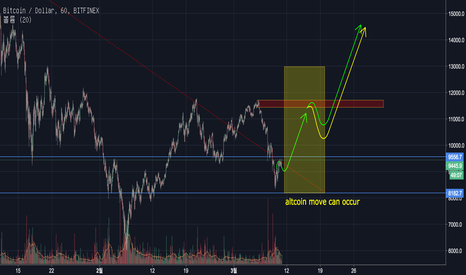 BTCUSD: Bitcoin (BTC) Update: The Elliott Impulse will begin.