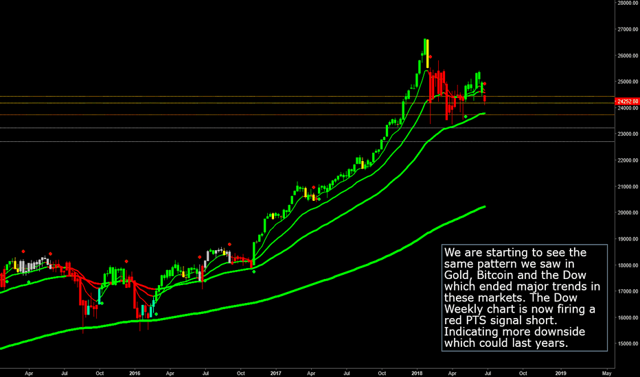 DJI: Dow Crash Potential