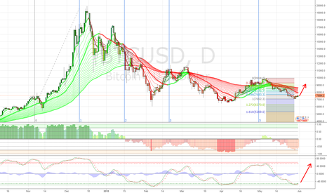 BTCUSD: Bitcoin Bounce to 8170 and Beyond
