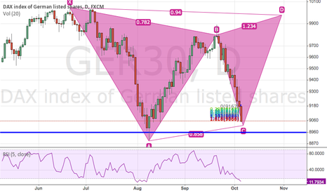 GER30: Double bottom