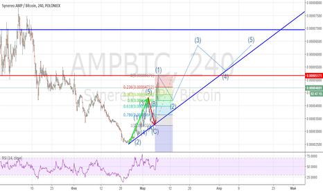 AMPBTC: Новый цикл AMP