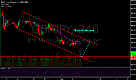 GBPJPY: Chanel Bounce coming in $GBPJPY beware ;)