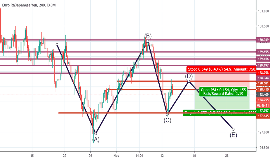 EURJPY: MY EURJPY H4 sell entry