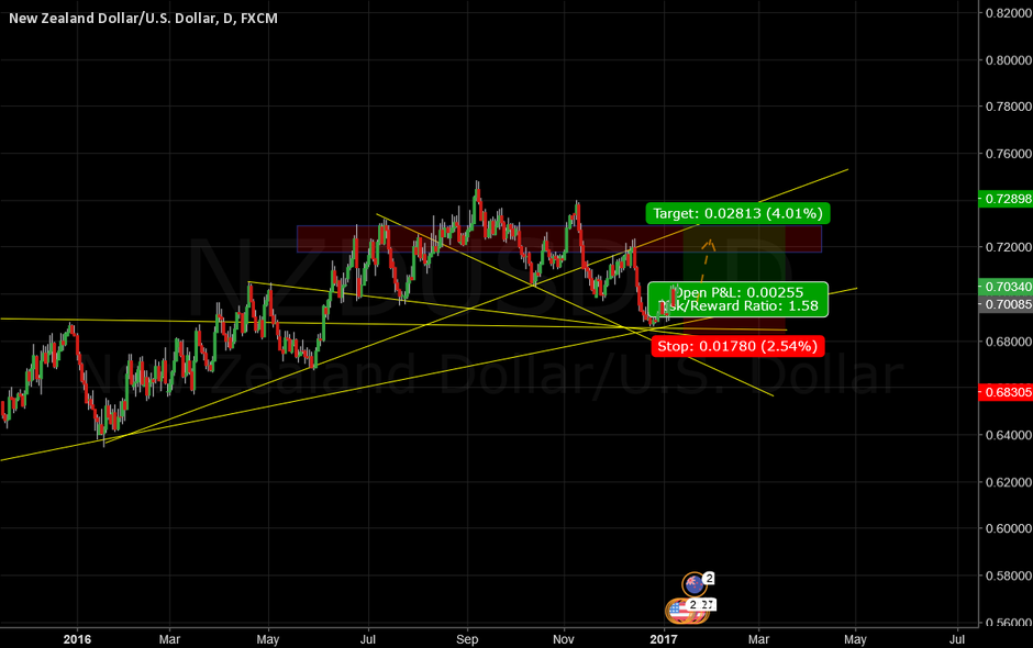 NZDUSD God Lines - Long to .728