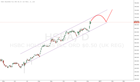 HSBA: $HSBC (HSBA.L) seems to like curve-shaped tops