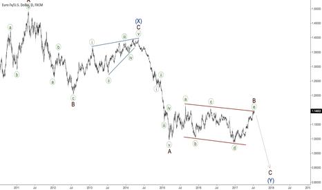 EURUSD: EURUSD (daily) - triangle