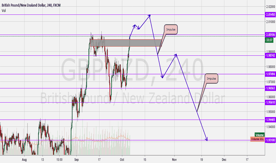 GBPNZD: GbpNzd going up then DOWN!