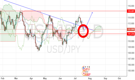 USDJPY: Usdjpy looking for fuel to resume