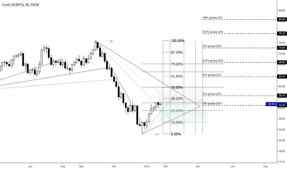 USOIL: USOIL Potential Support & Resistance Areas