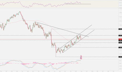 GBPUSD: good opportunity to long on $gbpusd