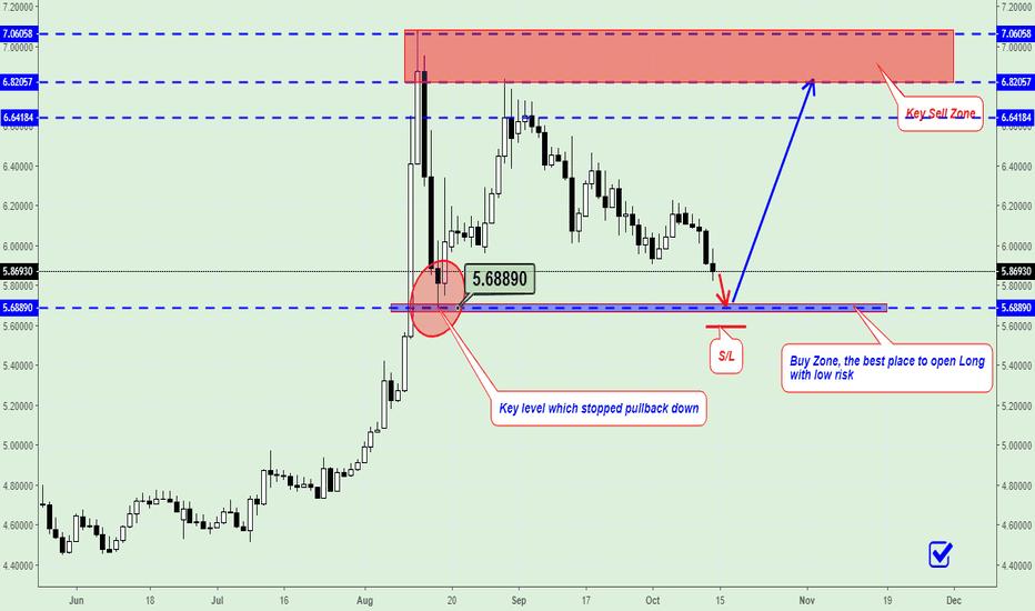 USDTRY: USD/TRY Trading Plan