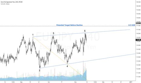 EURJPY: $EURJPY | Bearish Wolfe Wave | Target Defined
