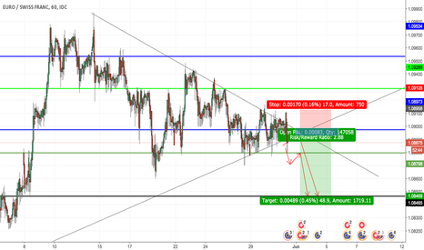 EURCHF: potential short positions