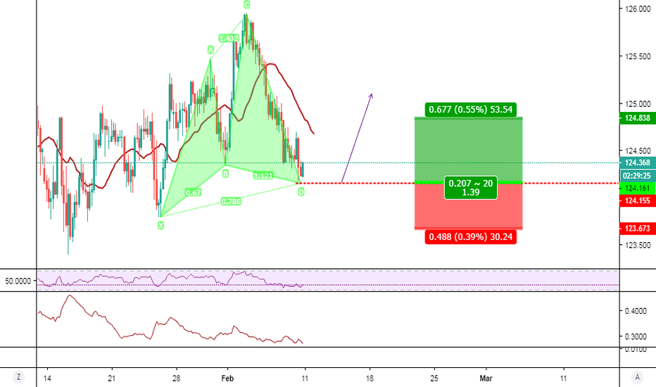 EURJPY: EUR/JPY 4H Bull Cypher at the market
