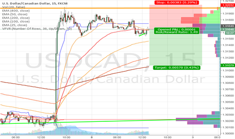 USDCAD: Short and Quick Scalp on UC. USD weakness hasnt set in the pair