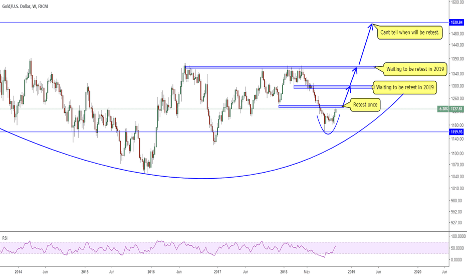 XAUUSD: 1610 GOLD retest 1350 in 2019 base on weekly chart analysis