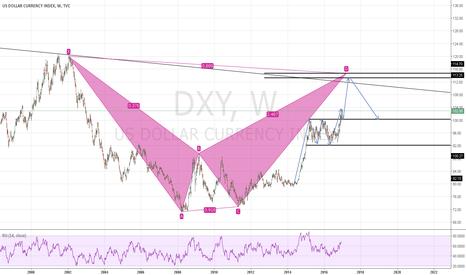 DXY: DXY: USD Long