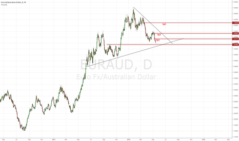 EURAUD: daily correction