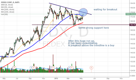 FDX: FDX - waiting for breakout
