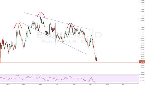 EURUSD: $EURUSD suggests bottom may not be in