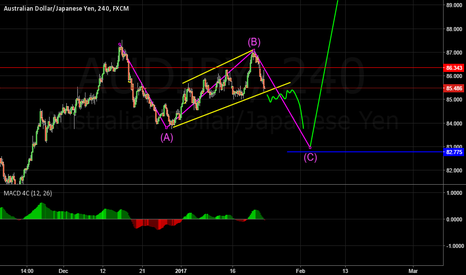 AUDJPY: Deeper correction expected?
