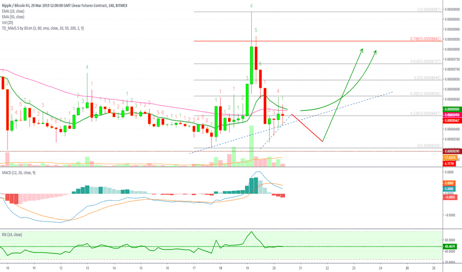 XRPH19: Ripple (XRPH19) LONG Set Up (55%+ on 15X)