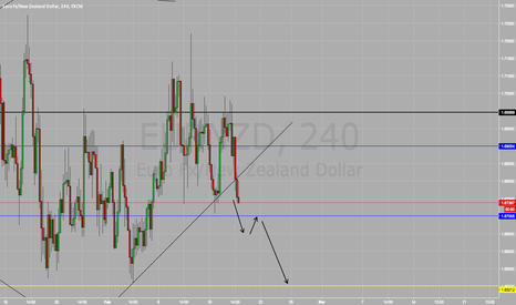 EURNZD: Short on EUR/NZD SELL SELL SELL