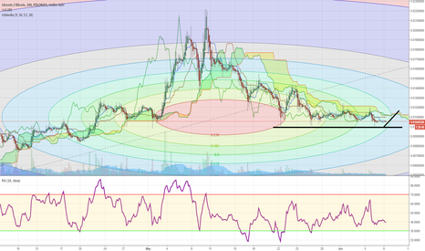 LTCBTC: LTC LONG (can we break above the cloud here?)