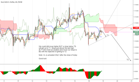 EURUSD: T1 to gain a footing T2 is where the pips are..