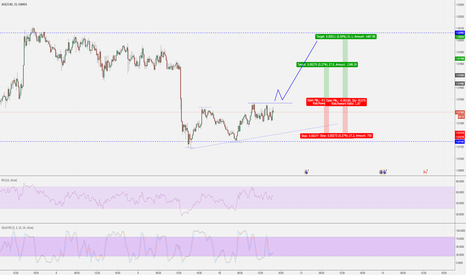 AUDCAD: Possible Long on breakout on 15 min chart