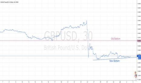 GBPUSD: GBP/USD TO RISE FROM THIS BOTTOM