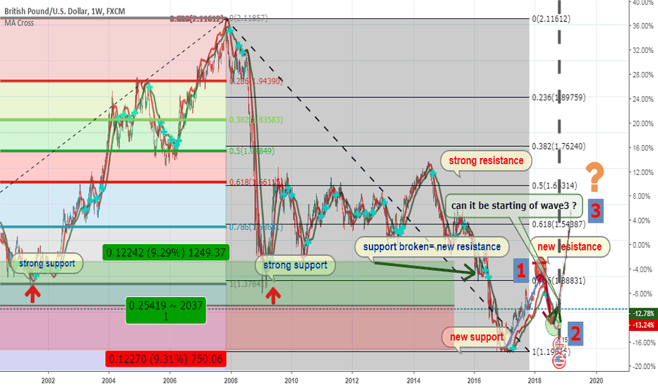 GBPUSD: #GBPUSD all i can tell is 50%-50% wait for more confirmation