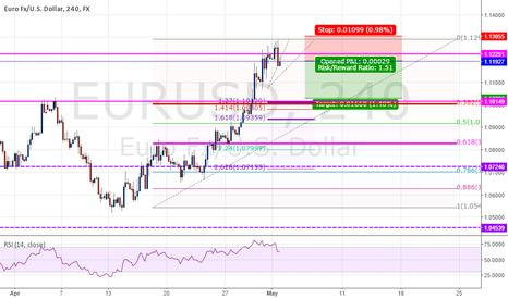 EURUSD: Sell EURUSD 240m