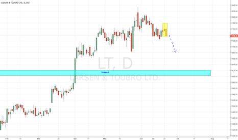 LT: Larsen - Looking Weak Ahead (Bearish Candlesticks)