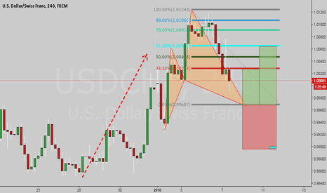 USDCHF: Possible Bull Cypher on My Books