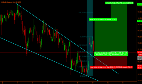 USDJPY: Usd-Jpy Short time long set-up