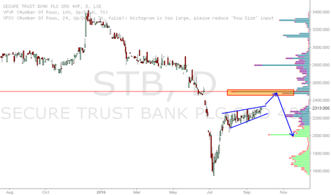STB: Secure Trust Bank short from 24p