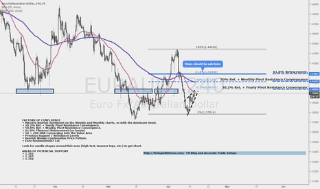 EURAUD: EURAUD: #Short Opportunity at High Probability Area!