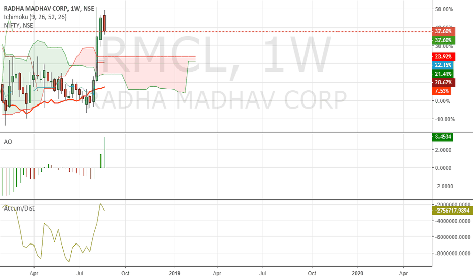 RMCL: Buy radha madhav corp on dips.